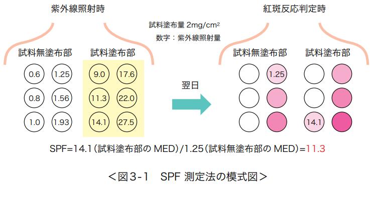 MED (最小紅斑量)