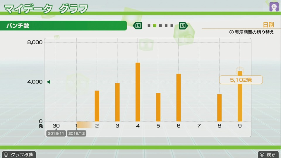 Nintendo Switch エクササイズソフト「Fit Boxing」マイデータグラフ